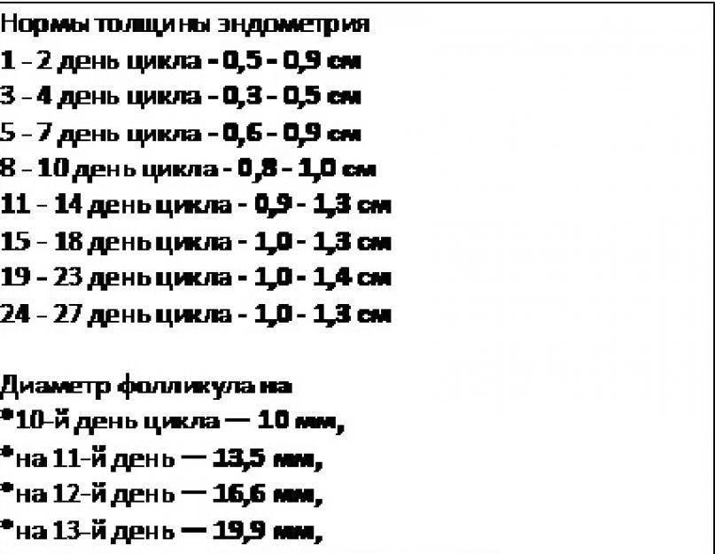 Эндометрий по дням цикла, нормы и как увеличить толщину для зачатия - официальный сайт женской консультации №13 родильного дома №4 юзао г. москвы
