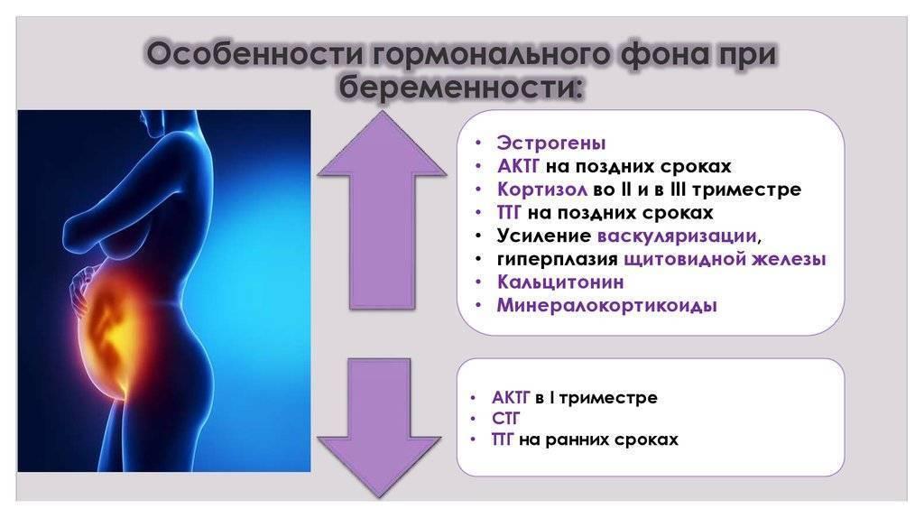 Вич - симптомы, причины развития, лечение