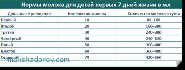 Сколько должен съедать ребенок в 3 месяца? | ls