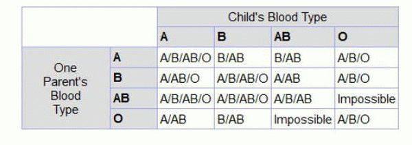 Резус-конфликт. закономерности наследования ребенком группы крови и резус-фактора. группа крови ребенка. резус конфликт
