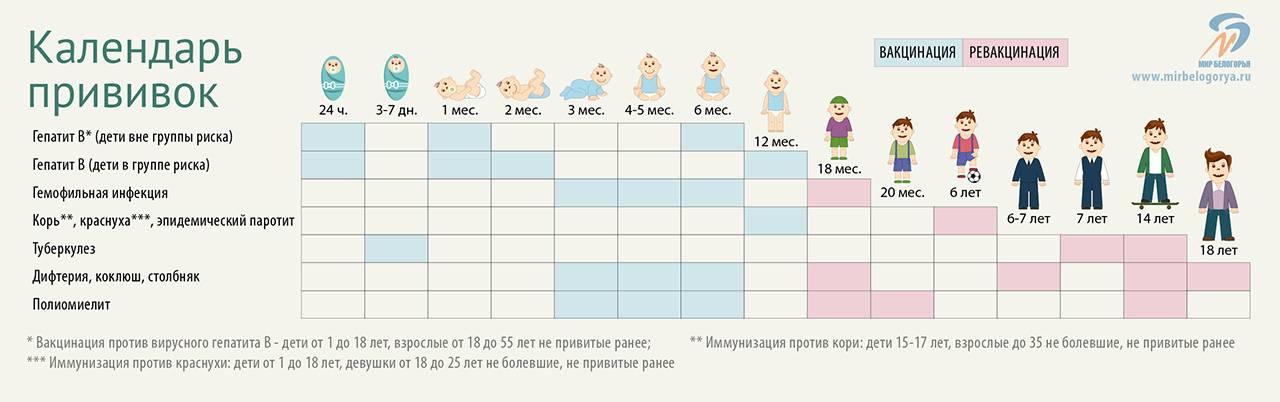 Подготовка ребенка к вакцинации