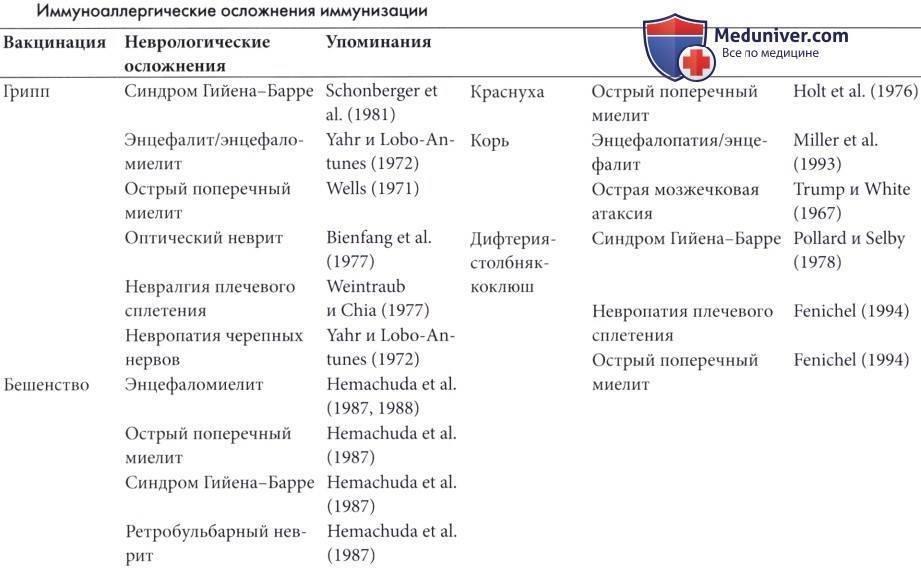 Гемофильная инфекция. вакцины.