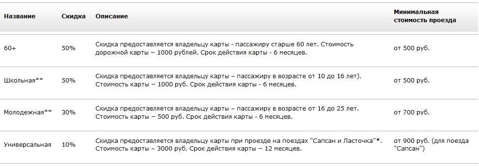 До скольки лет бесплатно на поезде детям - turproezdka.ru