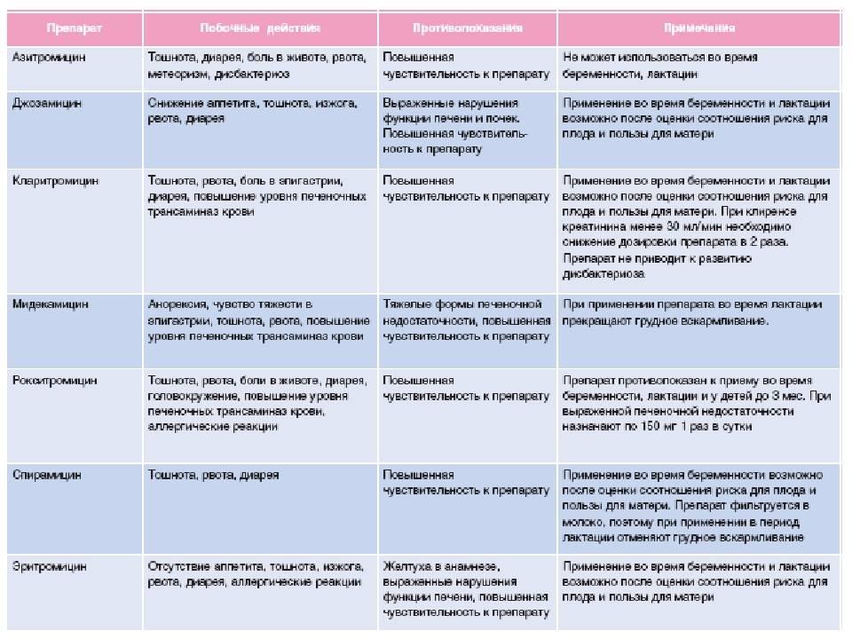 Антибиотики при планировании беременности               эко-блог