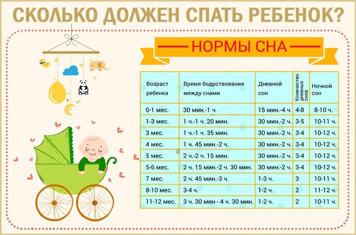 Идеальный режим дня для ребенка 2 месяца | smrebenok