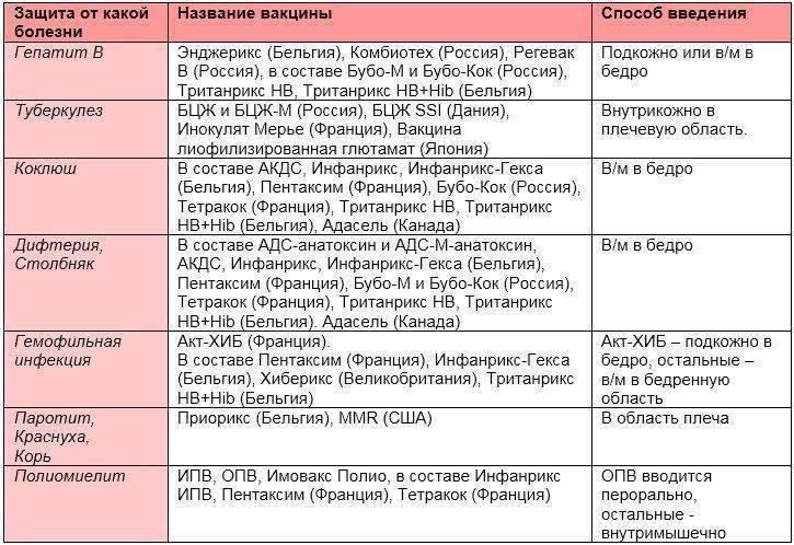 Импортные вакцины для детей, сравнить с отечественными, российскими