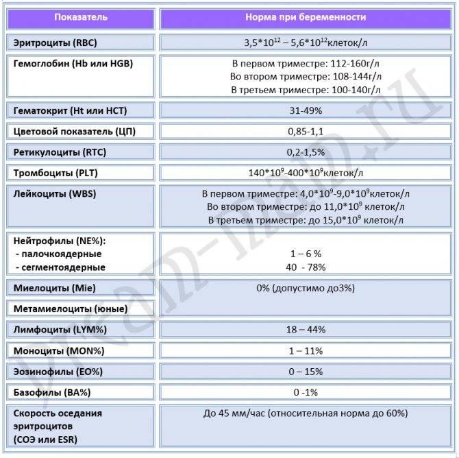 Какая норма гликированного гемоглобина у беременных