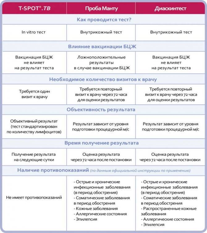 Что нужно знать про тесты на туберкулез