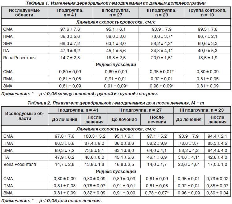 Нейросонография: сделать узи головного мозга у новорожденных детей в санкт-петербурге, цены