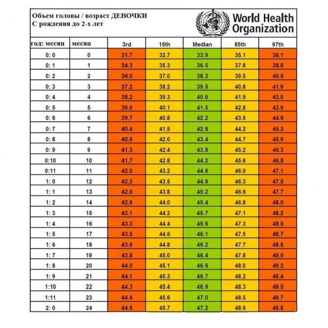 Рост ивес ребенка помесяцам ипогодам: нормы в таблицах поданным воз