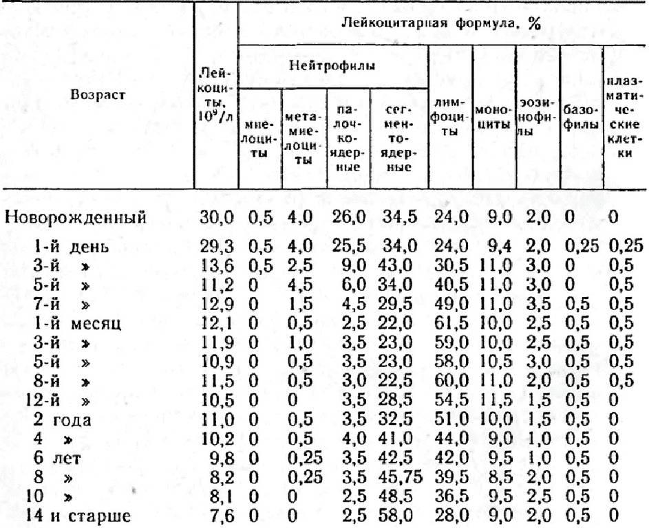 Латинские (английские) буквы в анализах крови. как расшифровать?