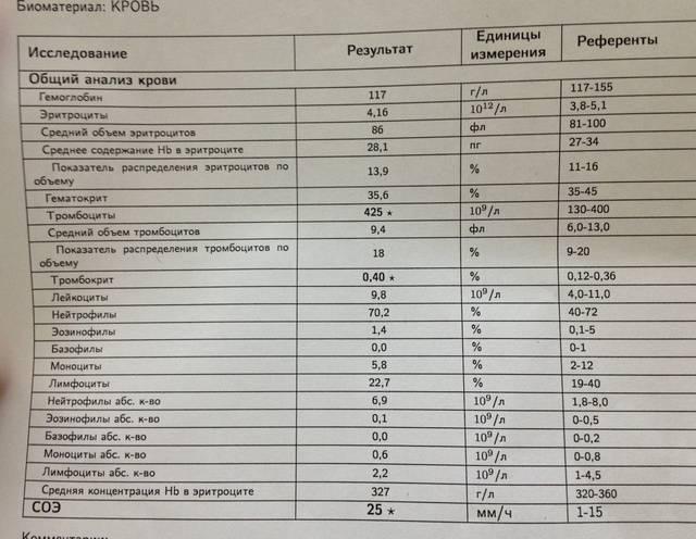 Анализ крови на гематокрит