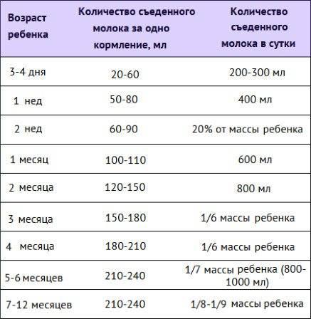 Сколько должен есть ребенок в 4 месяца грудного молока или смеси в сутки
