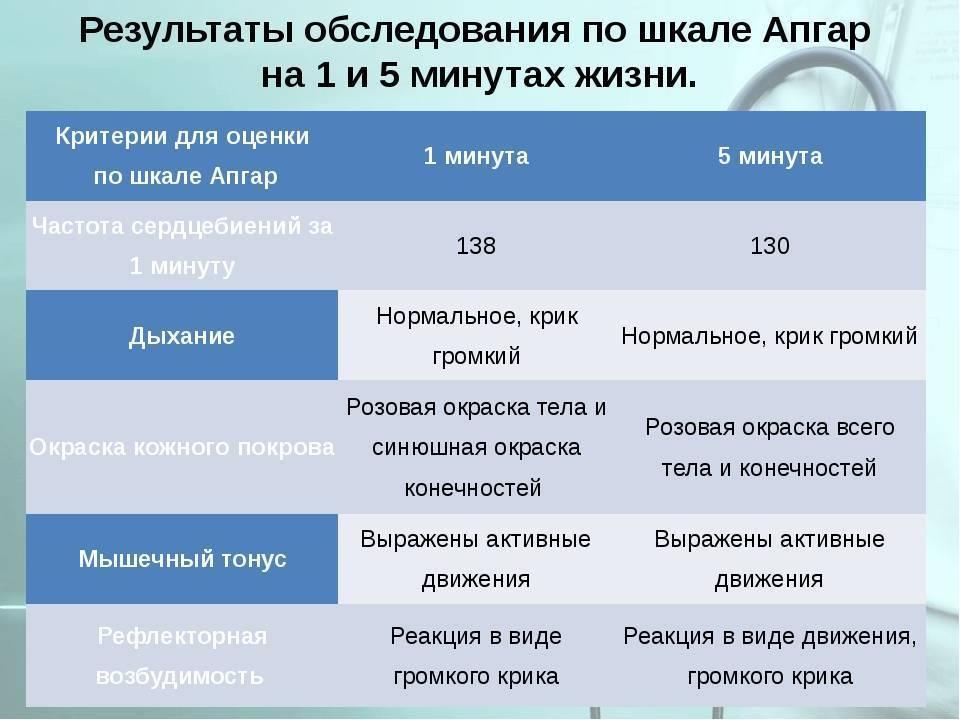 Шкала апгар. оценка здоровья новорождённого
