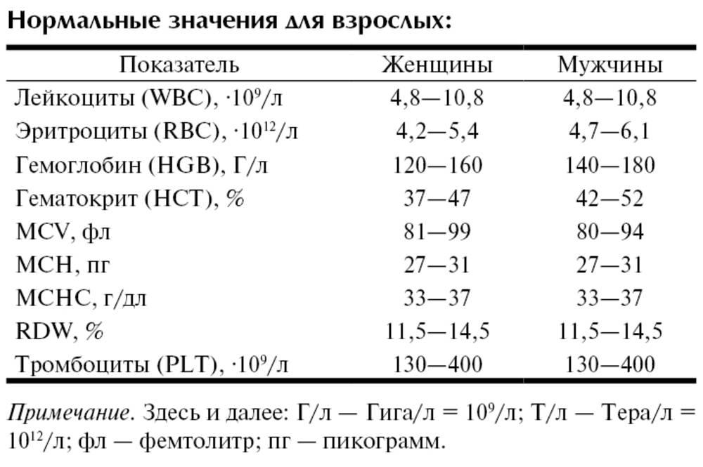 Общий анализ крови【оак】 — расшифровка и нормы показателей