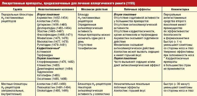 Энтеровирусная инфекция у детей: симптомы и лечение сыпи (диета, препараты)