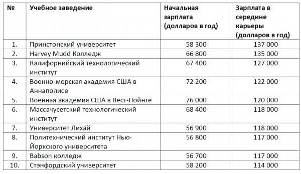 Куда можно поступить после 9 класса? профессии после 9 класса :: businessman.ru