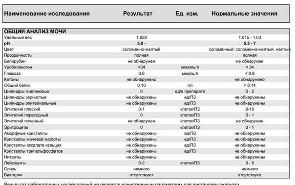 Анализ мочи на соли у ребенка | детские анализы в медицинской лаборатории эндомедлаб  (г. москва, м. дмитровское, м. борисово)