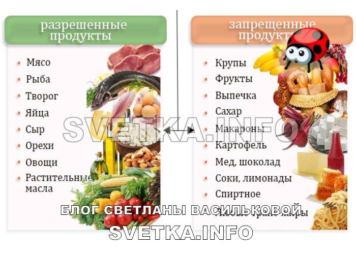 Кетогенная диета при эпилепсии у детей: разрешенные продукты и меню на каждый день