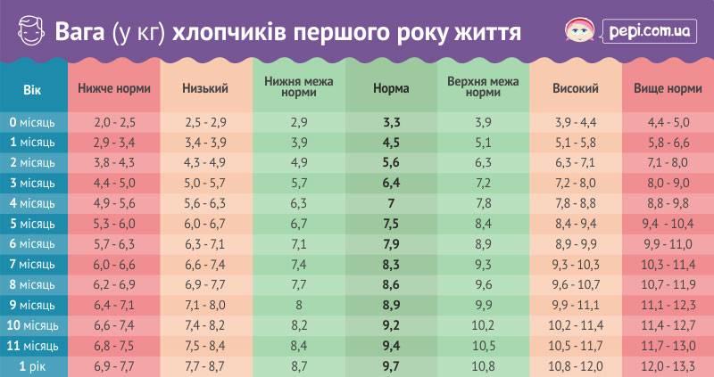 Сколько должен весить ребенок в 7 месяцев: таблица нормы для мальчика и девочки