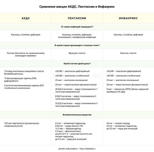 АКДС, Пентаксим или Инфанрикс: что лучше, в чем разница между импортной и отечественной вакциной?