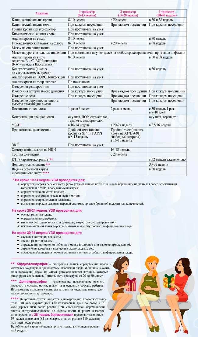 Узи беременности 4d: преимущества и отличие от стандарного узи
