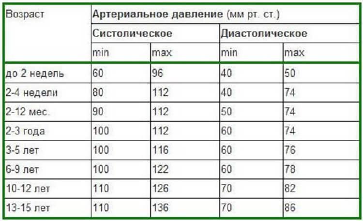 Таблица норм артериального давления у детей разного возраста: какими должны быть показатели?