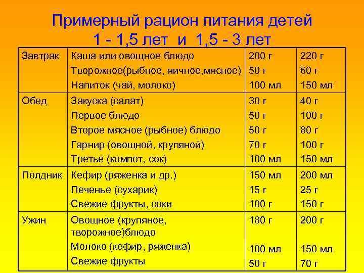 Примерное меню ребенка в полтора года ( таблица) | детская кухня