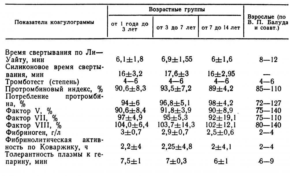 Коагулограмма крови: расшифровка у взрослых, норма в таблице