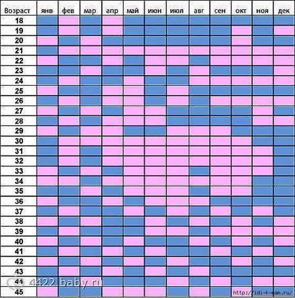 Каков оптимальный возраст для рождения ребенка  у мужчин и  у женщин?
