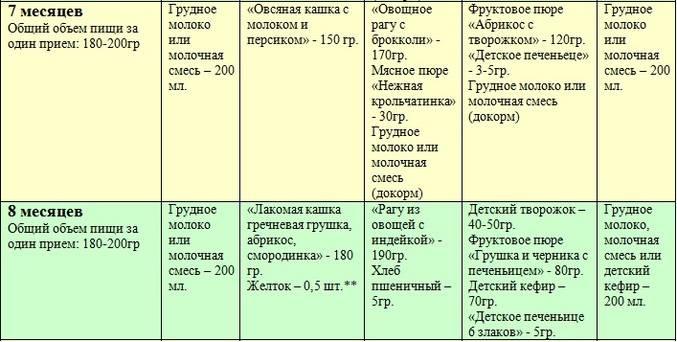 Рацион питания ребенка в 6 месяцев на искусственном вскармливании: таблица, график, рецепты