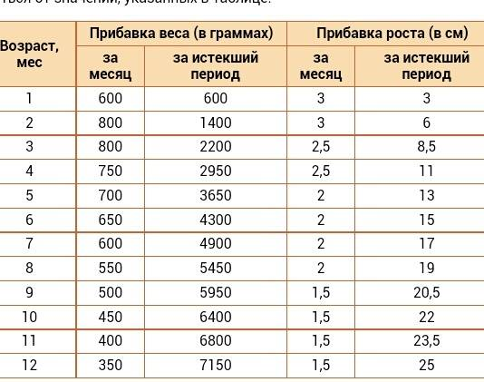 Прибавка в весе у новорожденных по месяцам — какова норма, таблица