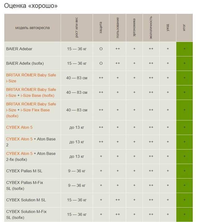 Топ—12. лучшие детские автокресла (группа /1/2/3, 18, 25, 9-36 кг.). рейтинг 2020 года!