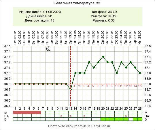 Базальная температура при беременности на ранних сроках до задержки. как измерять правильно?