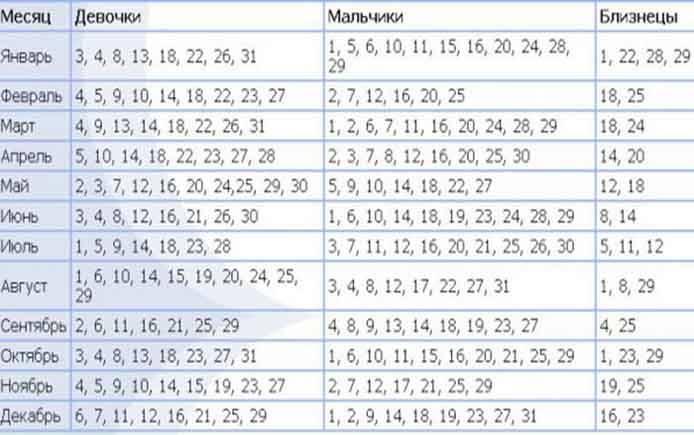 Как зачать мальчика 100 процентов: калькулятор, календарь для расчета, чтобы забеременеть и родить сына