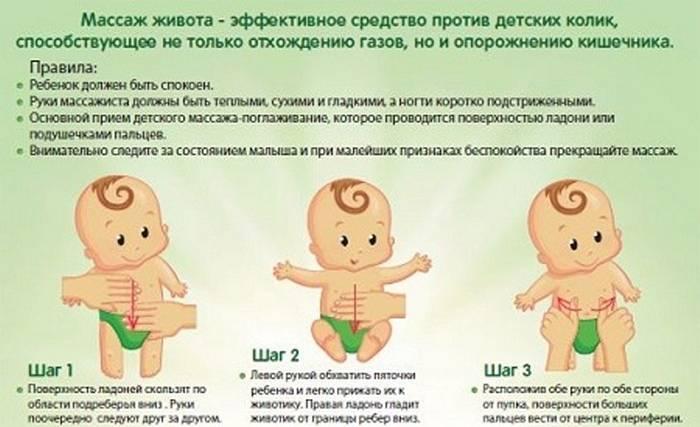 Массаж животика при коликах у новорожденного. как правильно делать гимнастику грудничку в картинках. видео