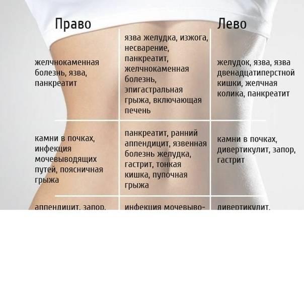 Боли внизу живота и пояснице, причины боли внизу живота и пояснице у женщин.