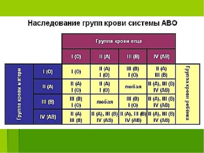 Группа крови ребенка