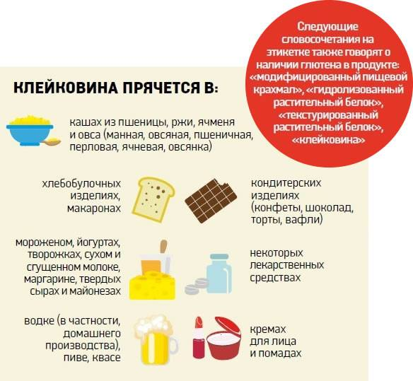 Безглютеновая диета для похудения: меню на неделю - минус 4 кг легко - похудейкина
