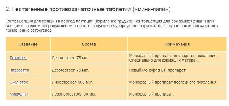 Когда можно ставить спираль после родов: какая лучше, через сколько ставить, отзывы   vseoallergii.ru
