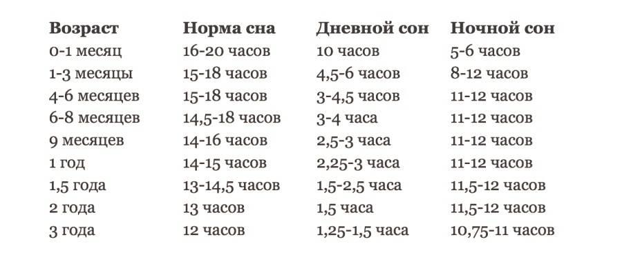Сколько должен спать ребёнок в 2 месяца: стандарты режимов сна днём и ночью