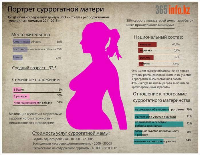 Суррогатные матери: основные требования к кандидаткам
