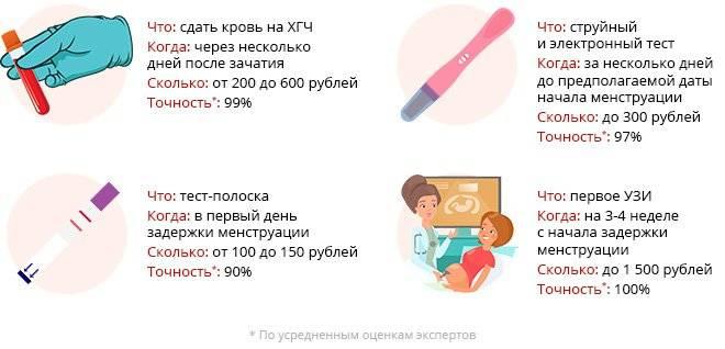 Когда идти к гинекологу после получения положительного результата теста на беременность?