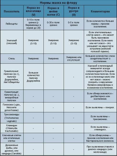 Анализ на скрытые инфекции у женщин, подготовка. советы гинеколога.