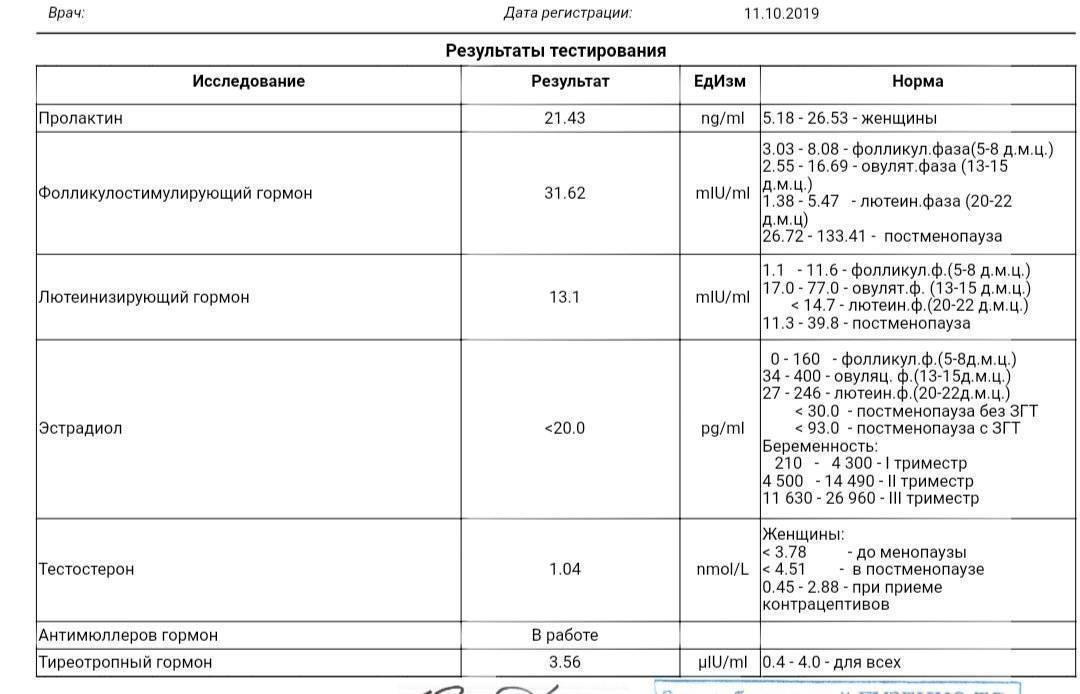 Гиперпролактинемия у мужчин. повышение пролактина в анализе крови