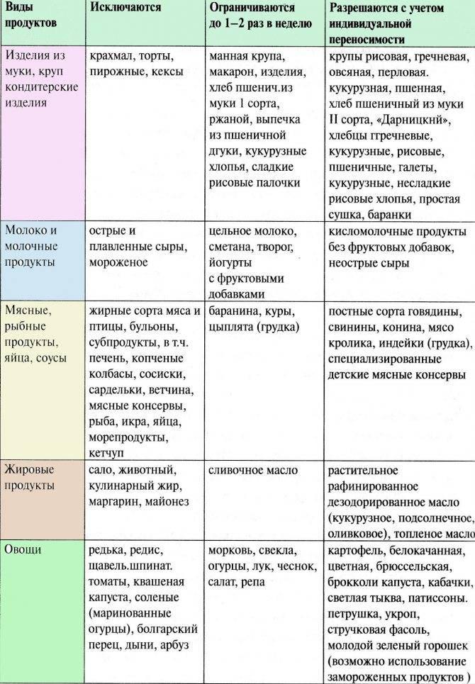 Диета для детей аллергиков, меню питания при аллергии у детей - medside.ru