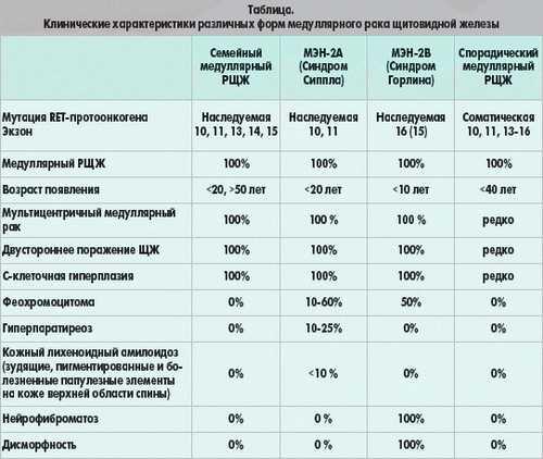 """Заболевание щитовидный железы. лечение щитовидной железы в """"евромед клинике"""""""