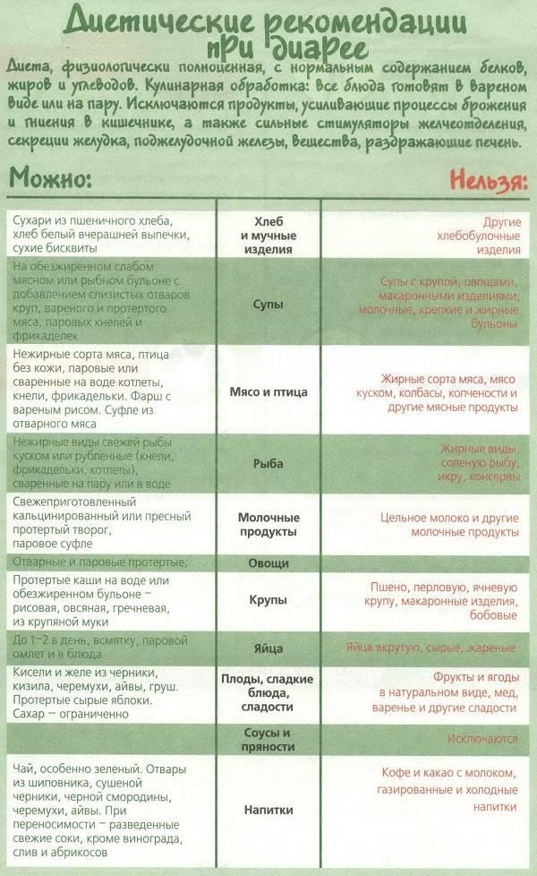 Руководство к действию. особенности проведения диетотерапии в различные периоды до и после оперативного лечения