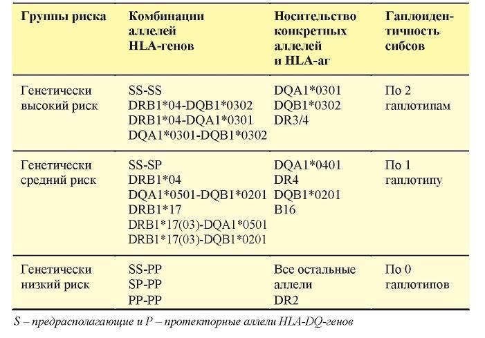Что такое система hla. роль генов hla в бесплодии и невынашивании