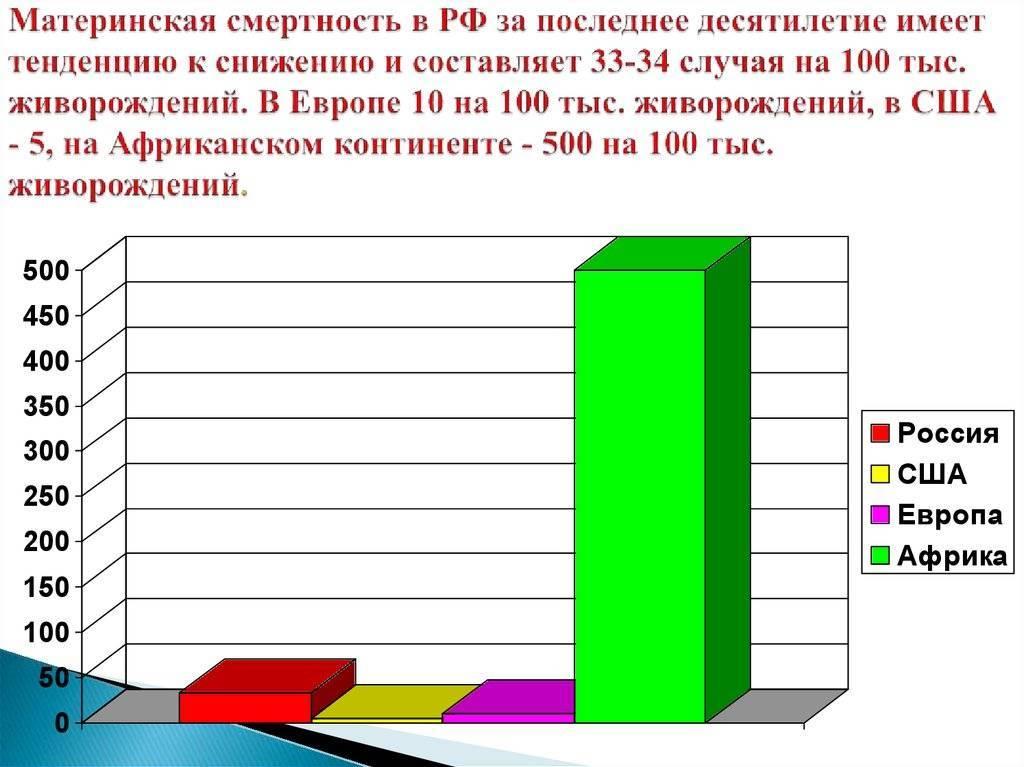 ᐉ почему умирают при родах? почему женщины все еще умирают при родах - mariya-mironova.ru